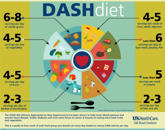 dash-diet-food-pyramid